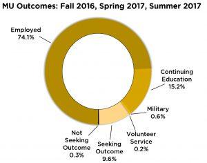 career outcomes