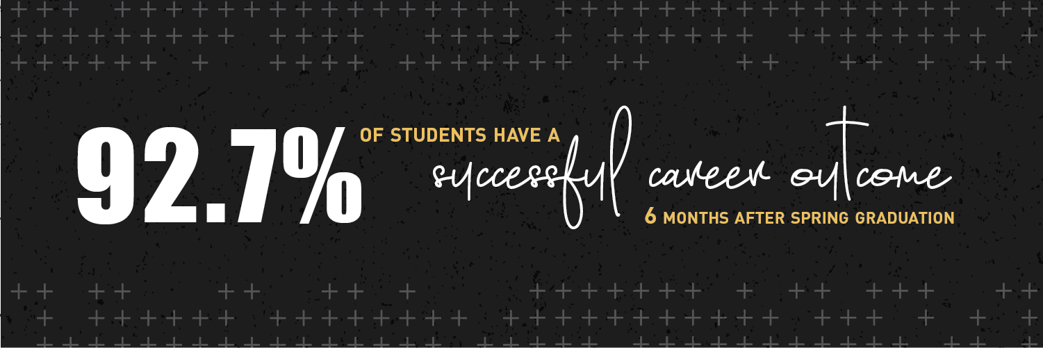 92.7% of students have a successful career outcome, 6 months after spring graduation