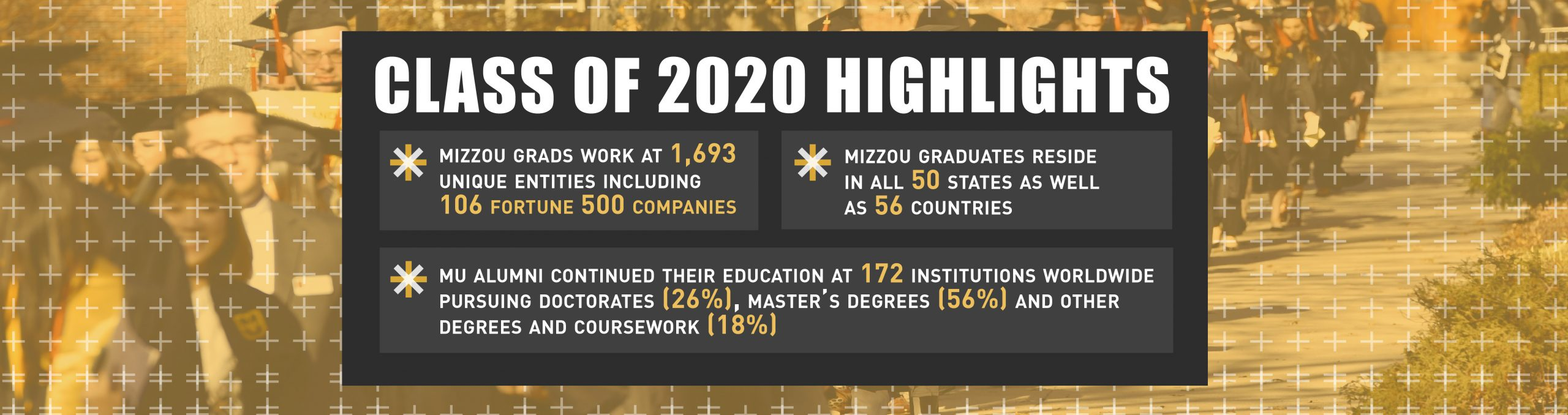 Class of 2020 highlights. MU graduates work at 1,693 unique entities including 106 Fortune 500 companies. MU graduates reside in all 50 states as well as 56 countries. MU alumni continued their education at 172 institutions worldwide pursuing doctors (26%), masters degrees (56%), and other degrees and coursework (18%).